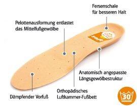 SUNBED-SOFT Orthopädisches Luftkam.-Fußb. Gr.36-48